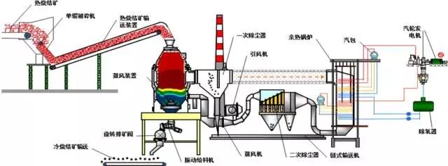 图1高效炉冷烧结机余热发电工艺流程图